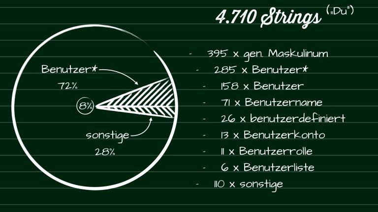 Abbildung der im nachfolgenden Text aufgeführten Zahlen als Kuchen-Diagramm